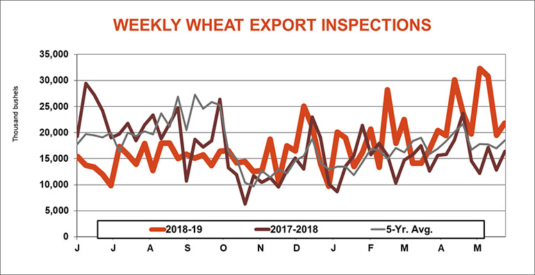 061719WeeklyWheatExportInspects770.jpg