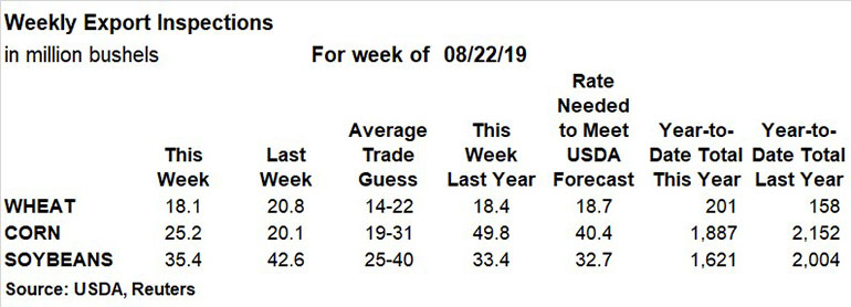 082619ExportInspections770.jpg