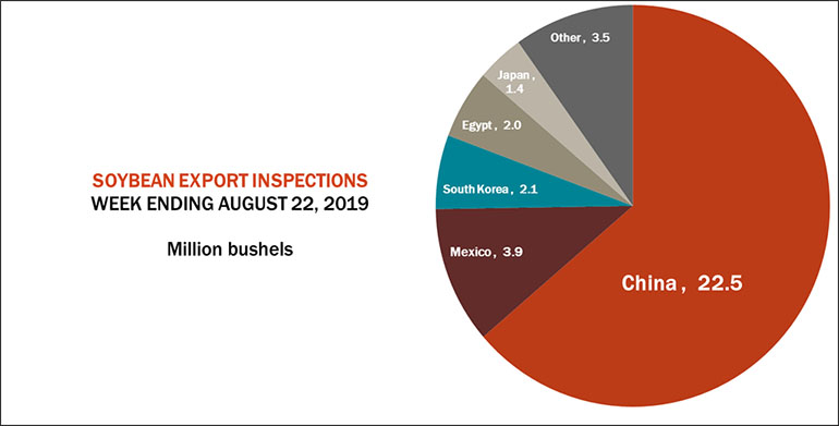 082619SoybeanExportInspects770.jpg
