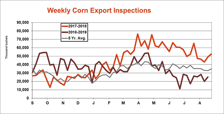 082619WeeklyCornExportInspects770.jpg