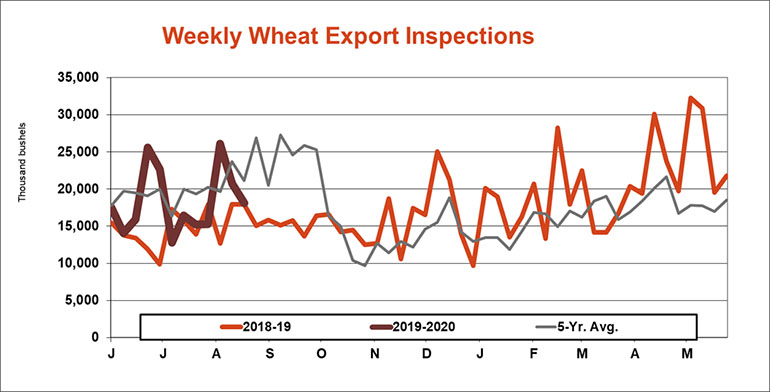 082619WeeklyWheatExportInspects770.jpg