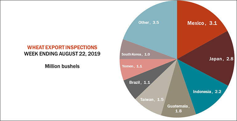 082619WheatExportInspects770.jpg