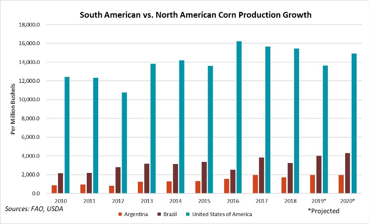 South American Vs North American Corn Production Growth