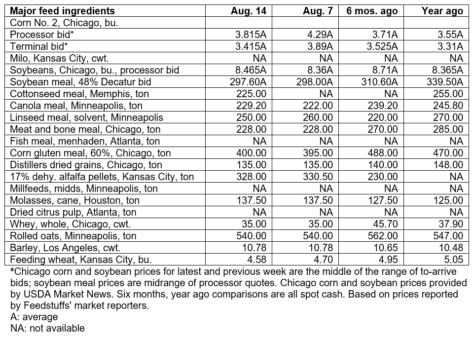 August 14, 2019 - Grain & Ingredient cash market comparisons