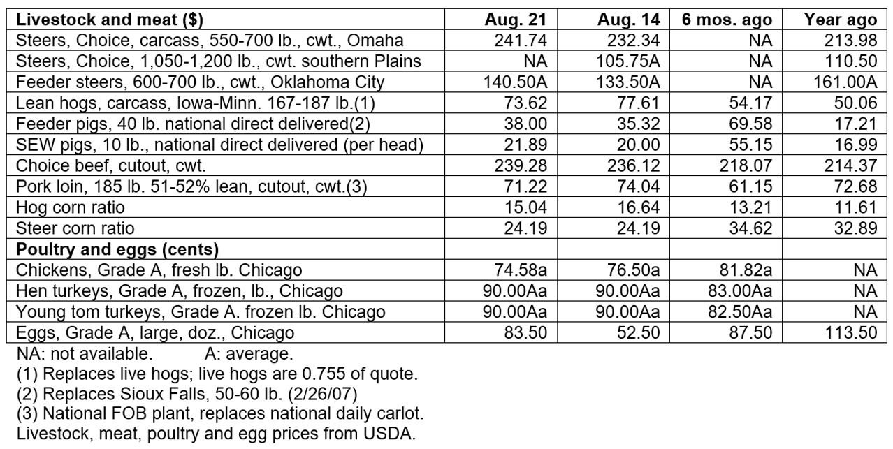 August 21, 2019 - Livestock & poultry cash markets