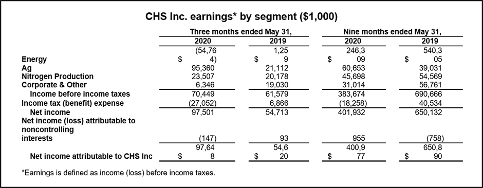 CHS earnings for 2020 third quarter