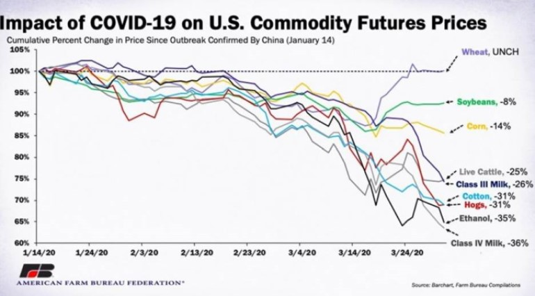 COVID-19 Commodity price fallout.jpg