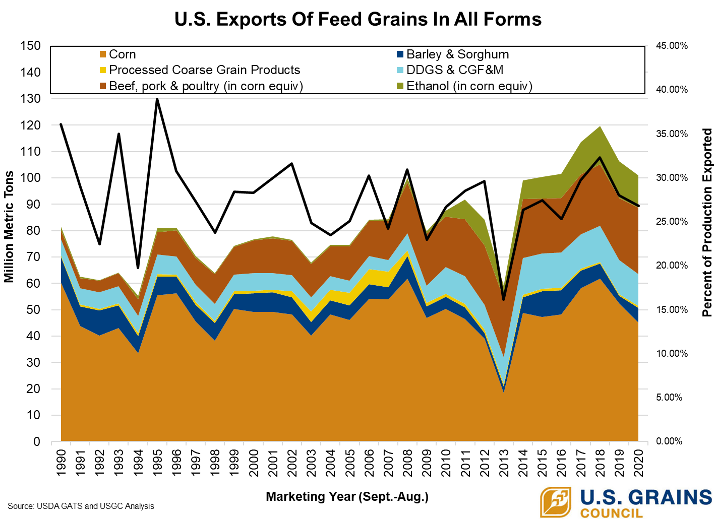 Feed Grains in all forms grains 20.png