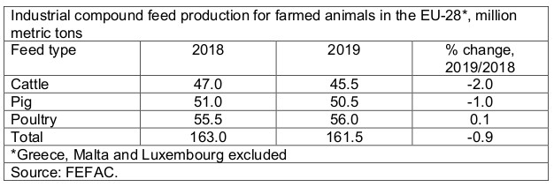 Industrial compound feed production for farmed animals in the EU.jpg