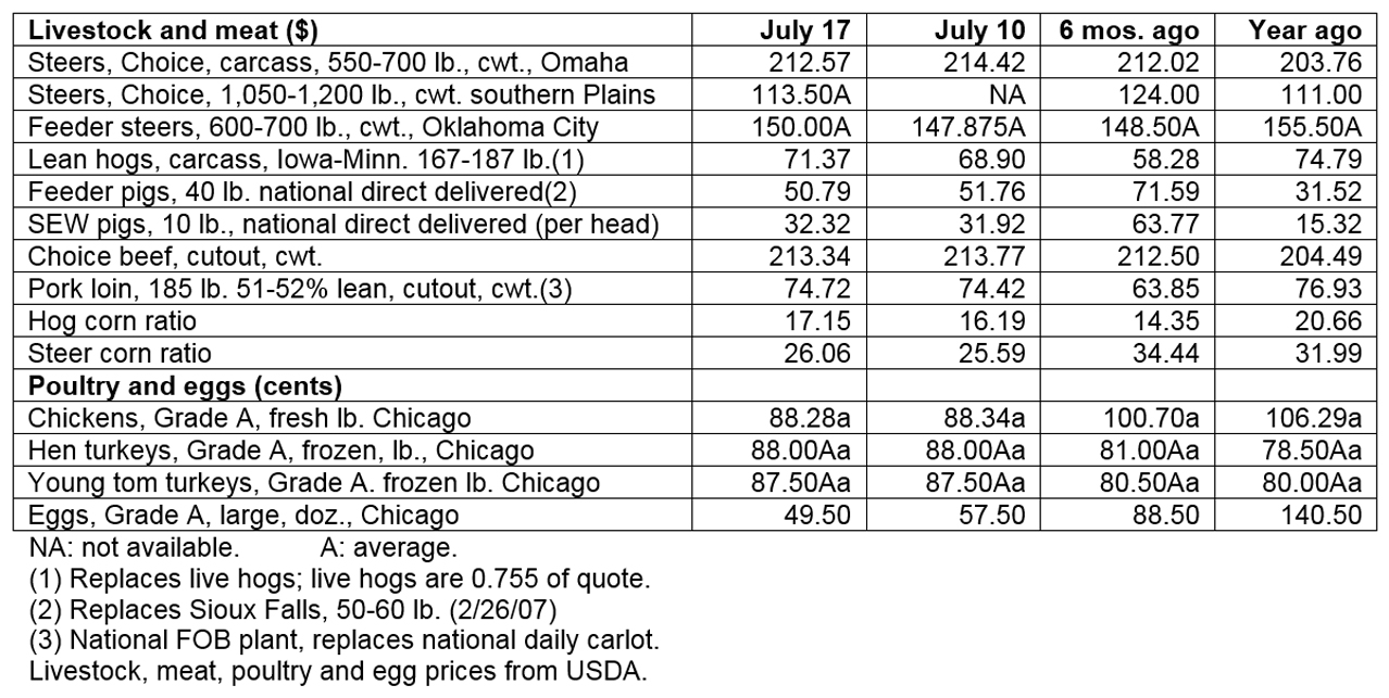 July 17, 2019 - Livestock & poultry cash markets