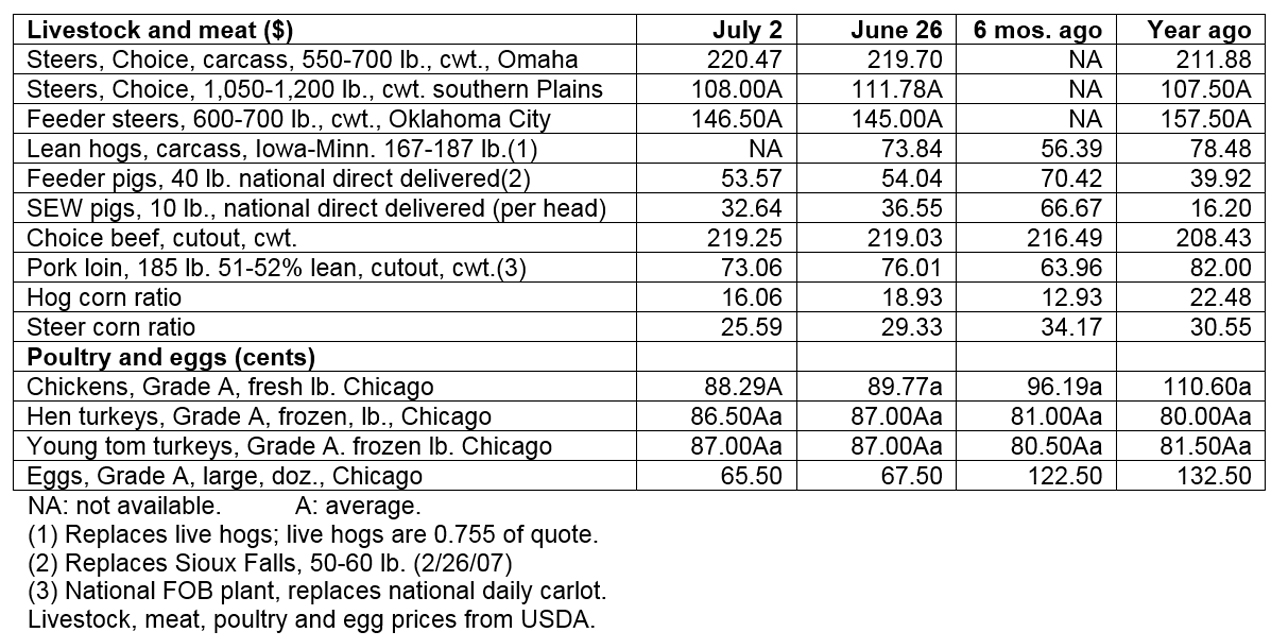 July 2, 2019 - Livestock & poultry cash markets