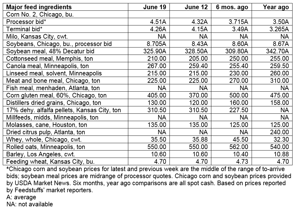 June 19, 2019 - Grain & Ingredient cash market comparisons