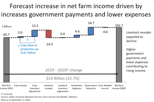 Net farm income increase Sept2020.png