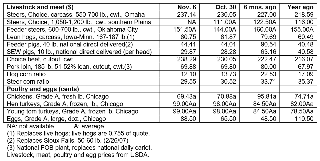 November 6, 2019 - Livestock & poultry cash markets