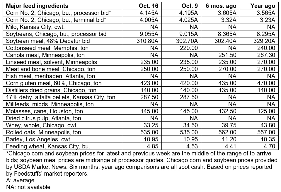 October 16, 2019 - Grain & Ingredient cash market comparisons