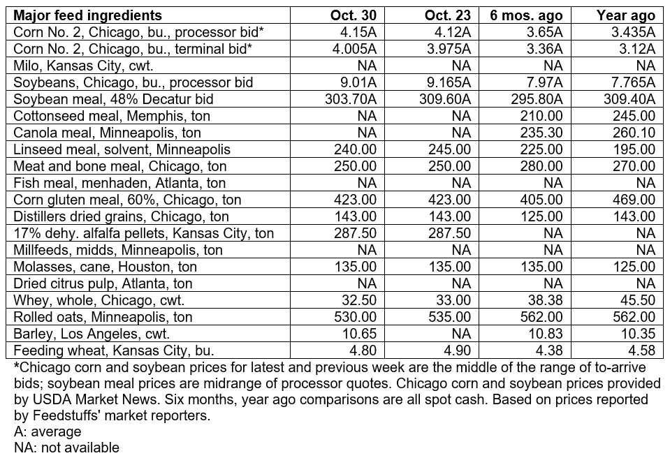 October 30, 2019 - Grain & Ingredient cash market comparisons