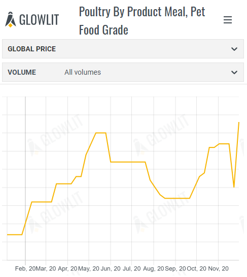 Poultry By Product Meal, Pet Food Grade.PNG