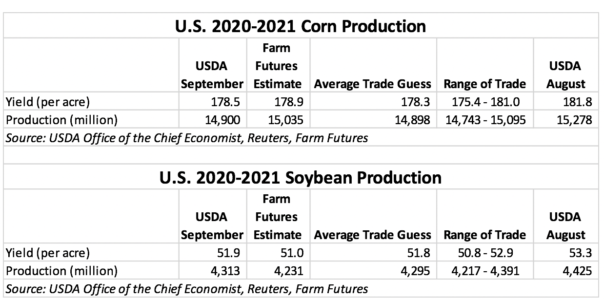 U.S. 2020-21 Corn, Soybean Production