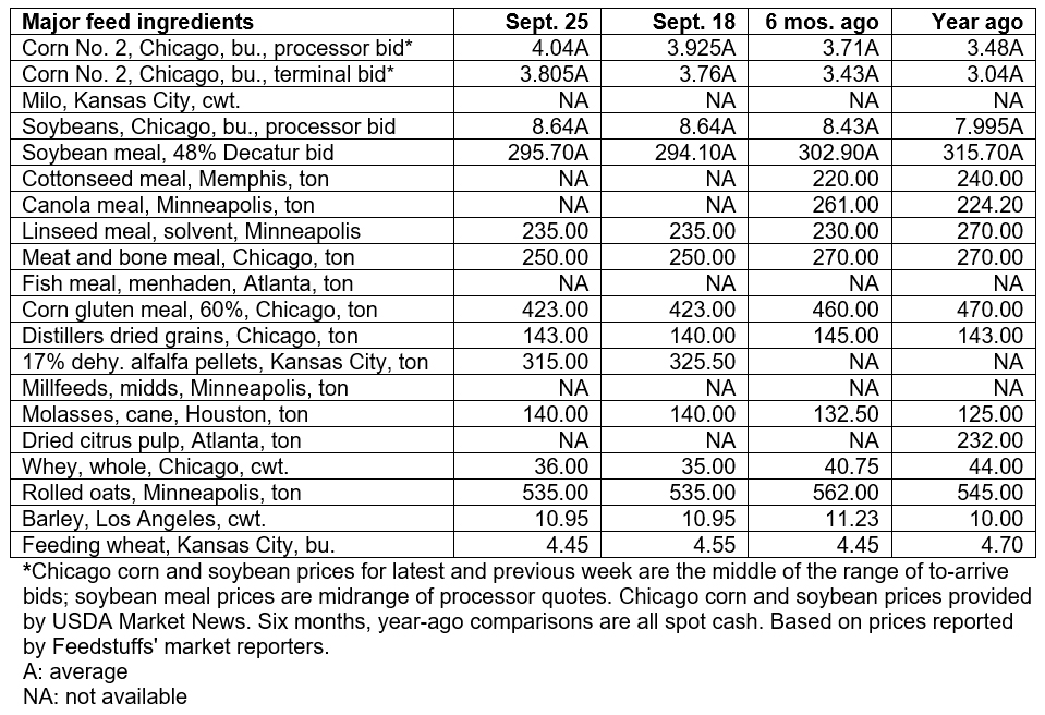 September 25, 2019 - Grain & Ingredient cash market comparisons