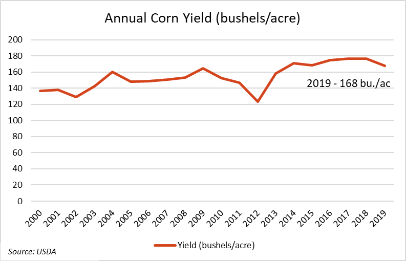 annual-corn-yield-jan-2020.png