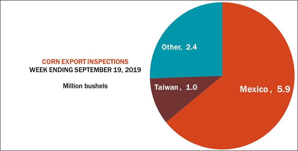 corn-export-inspections-092319.png