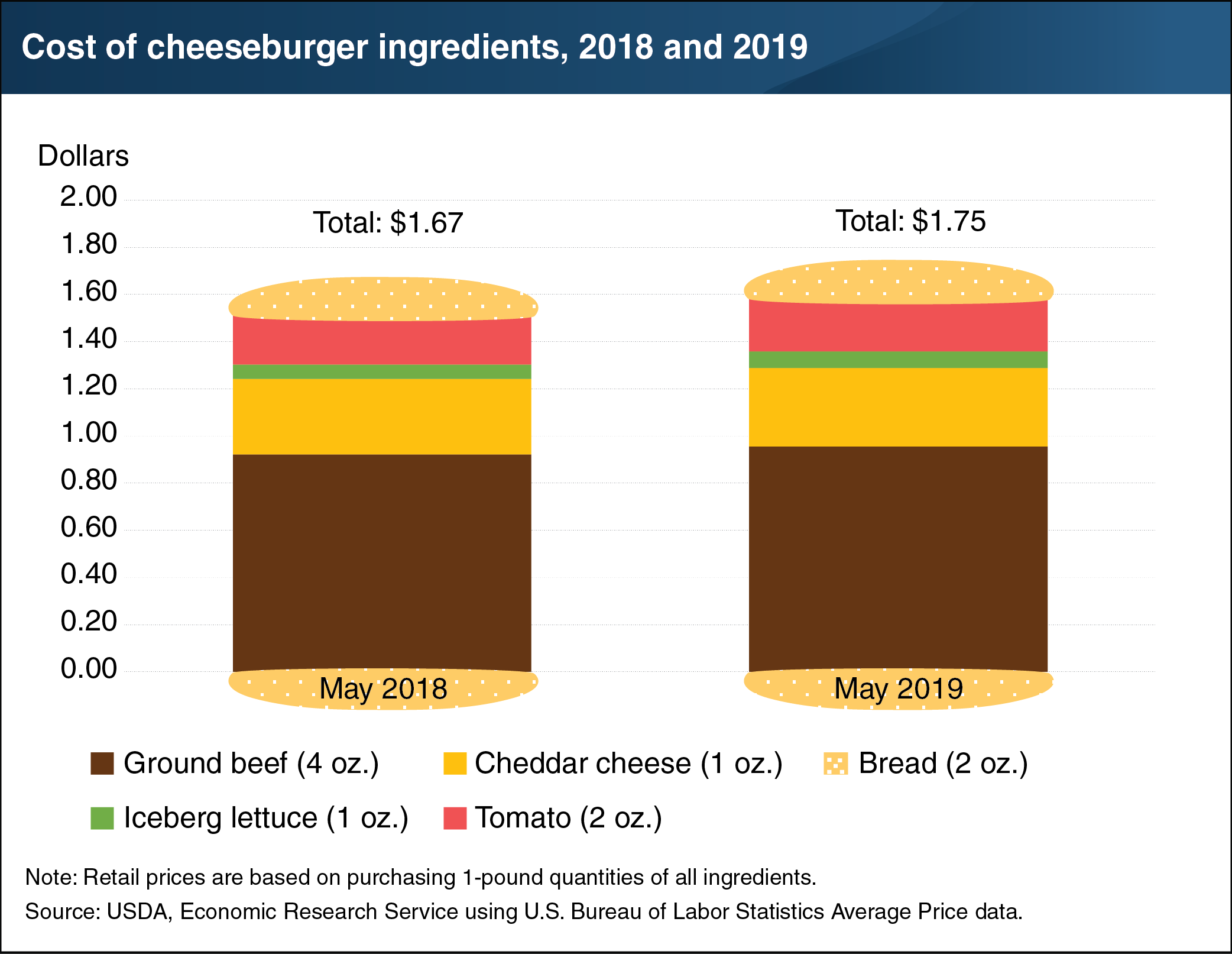 cost_of_cheeseburger-01.png