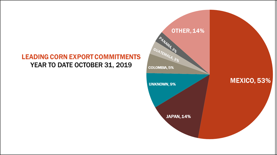 leading-corn-export-commitments-usda-exports-110719.png