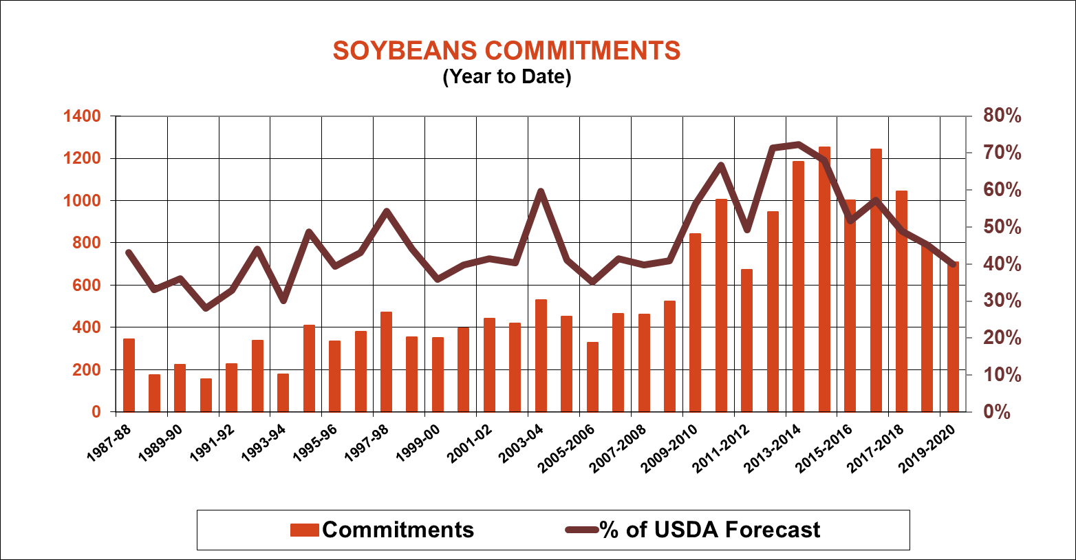 soybean-commitments-usda-exports-110719.png