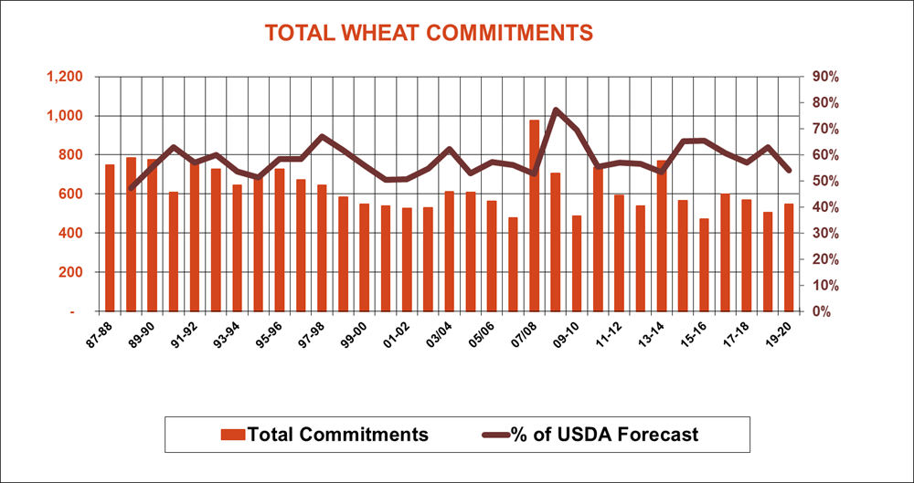 total-wheat-commitments-usda-exports-110719.png