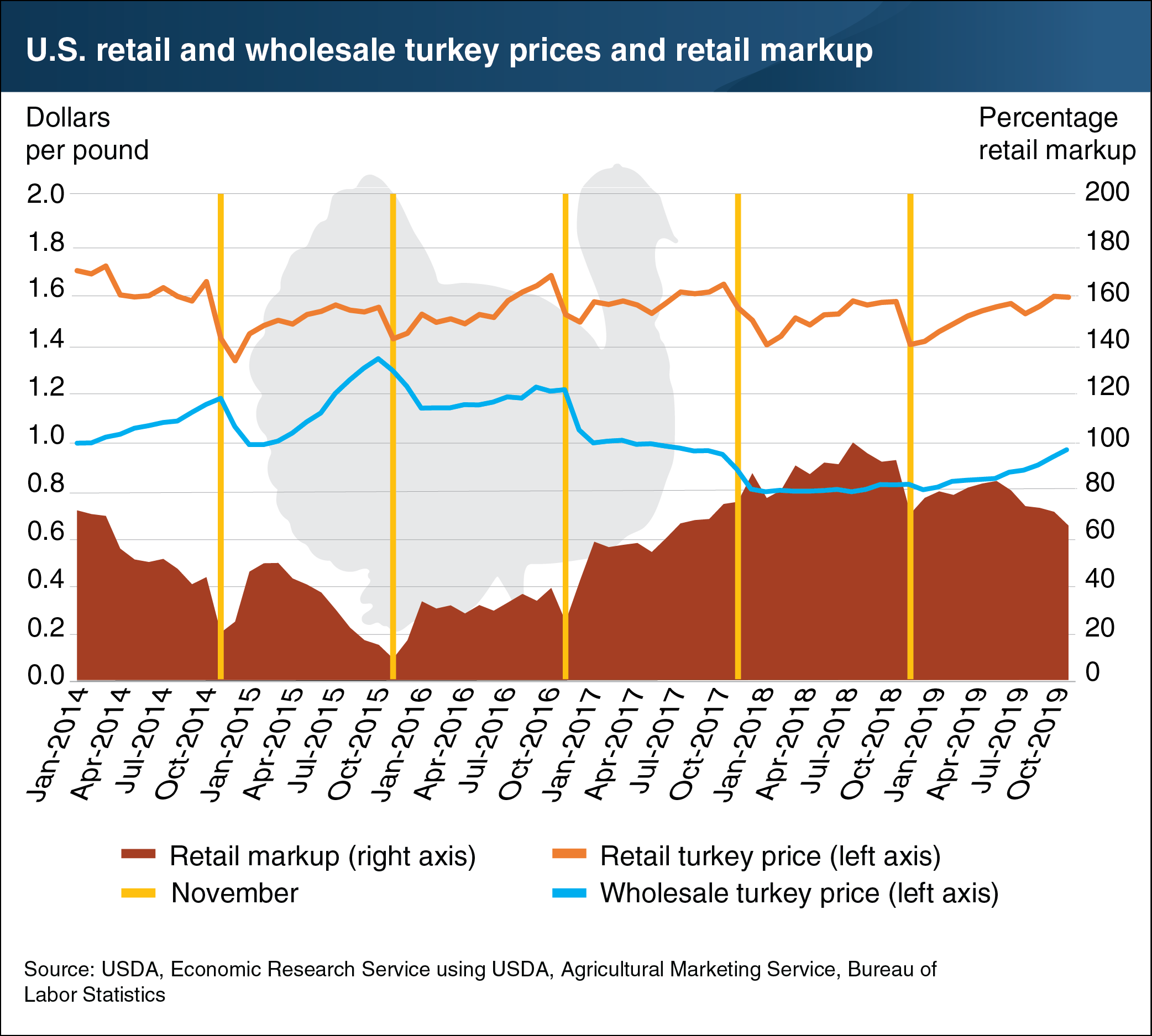 us_retail-wholesale_turkey_prices.png