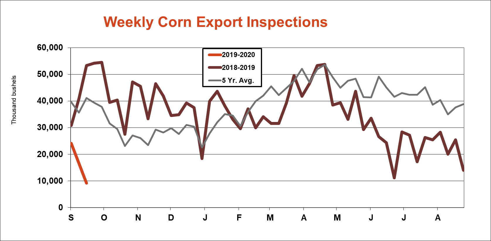 weekly-corn-inspections-092319.png