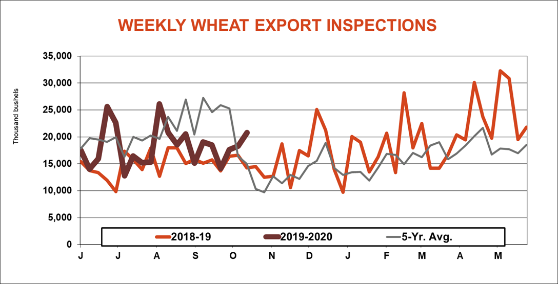 weekly wheat export inspections