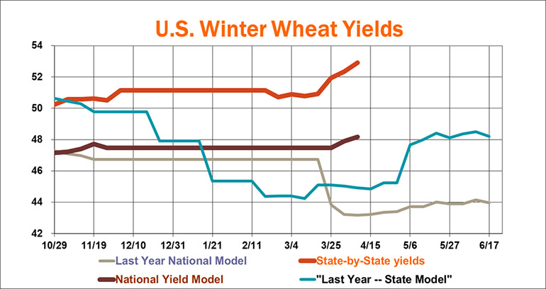040819WinterWheatYields770.jpg
