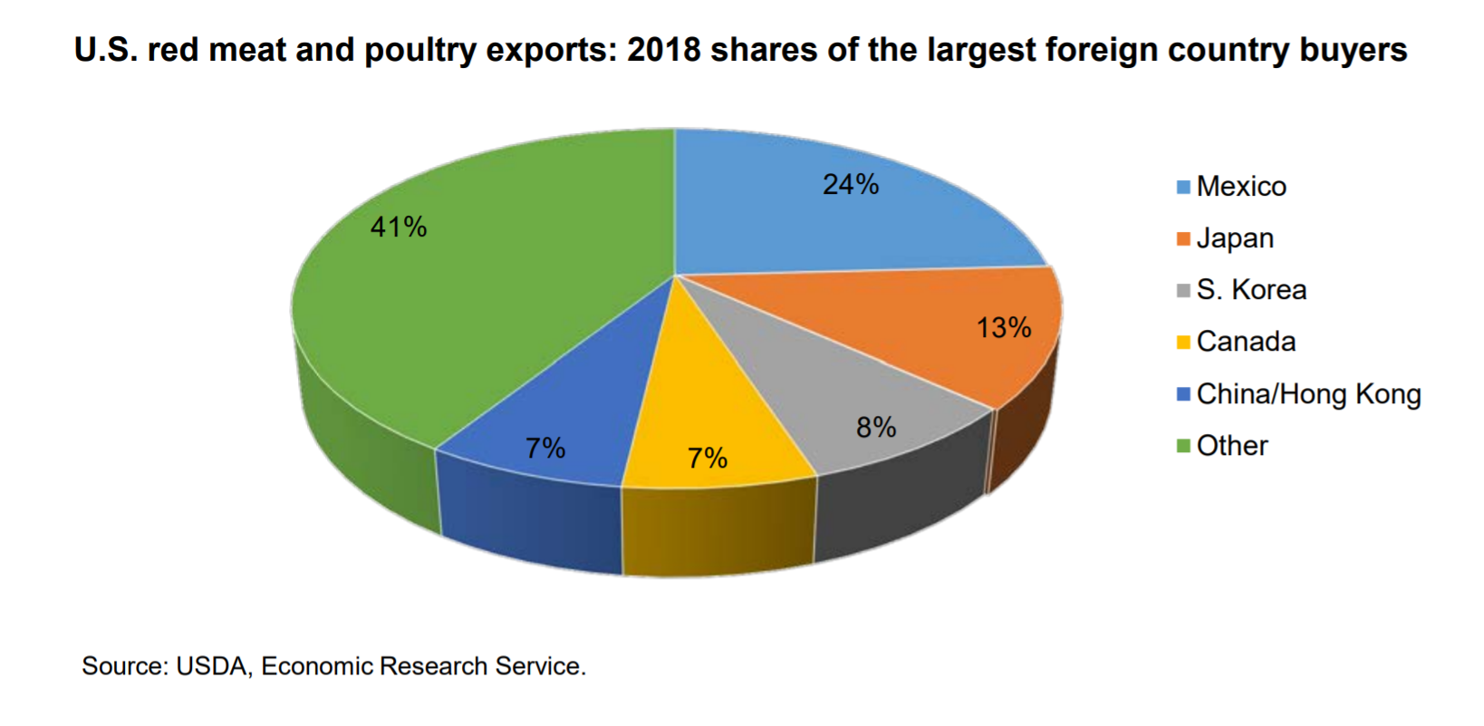 2018 animal protein exports USDA FDS.png