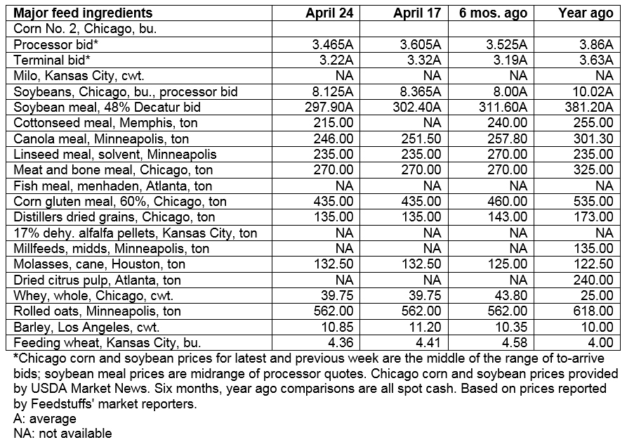 April 24, 2019 - Grain & ingredient cash market comparisons