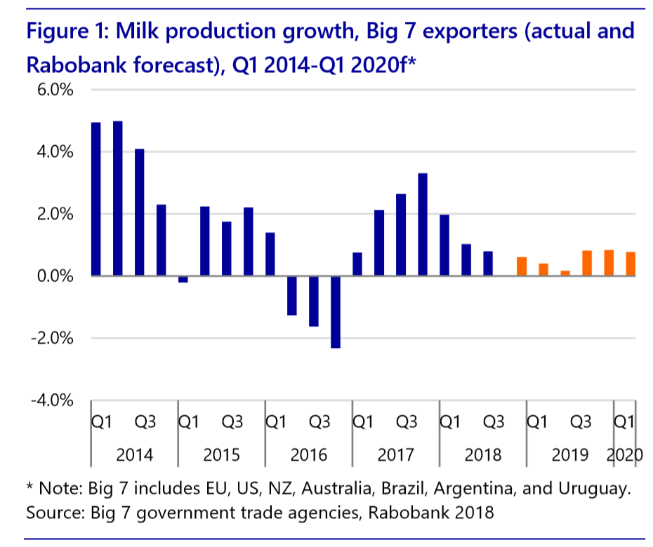 Big 7 milk production 2019.png