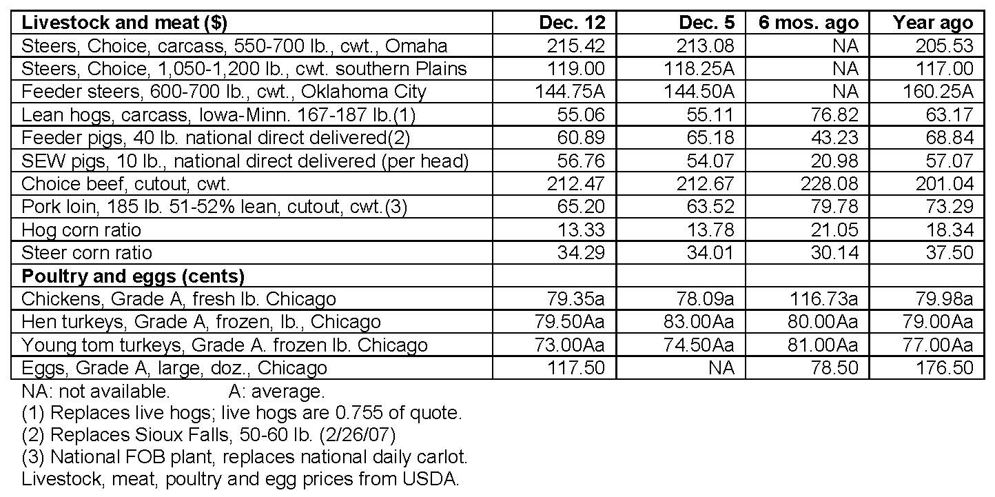 December 12, 2018, Livestock and poultry cash markets