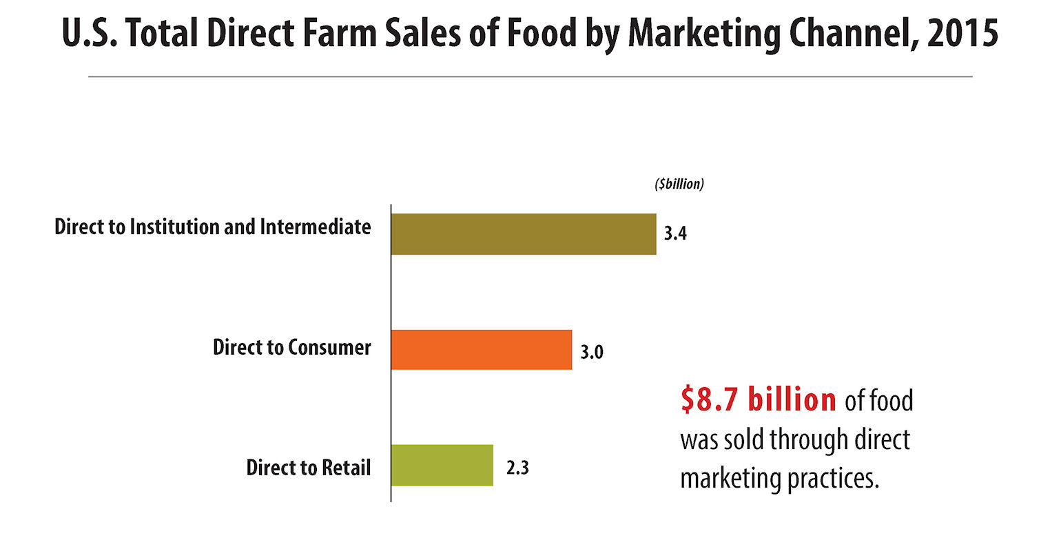 Total Farm Sales of Food by Marketing Channel 2015