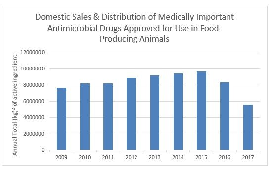FDA CVM domestic sales of antimicrobials.jpg