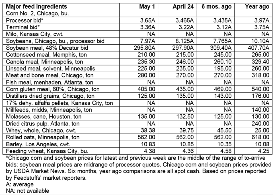 May 1, 2019 - Grain & ingredient cash market comparisons