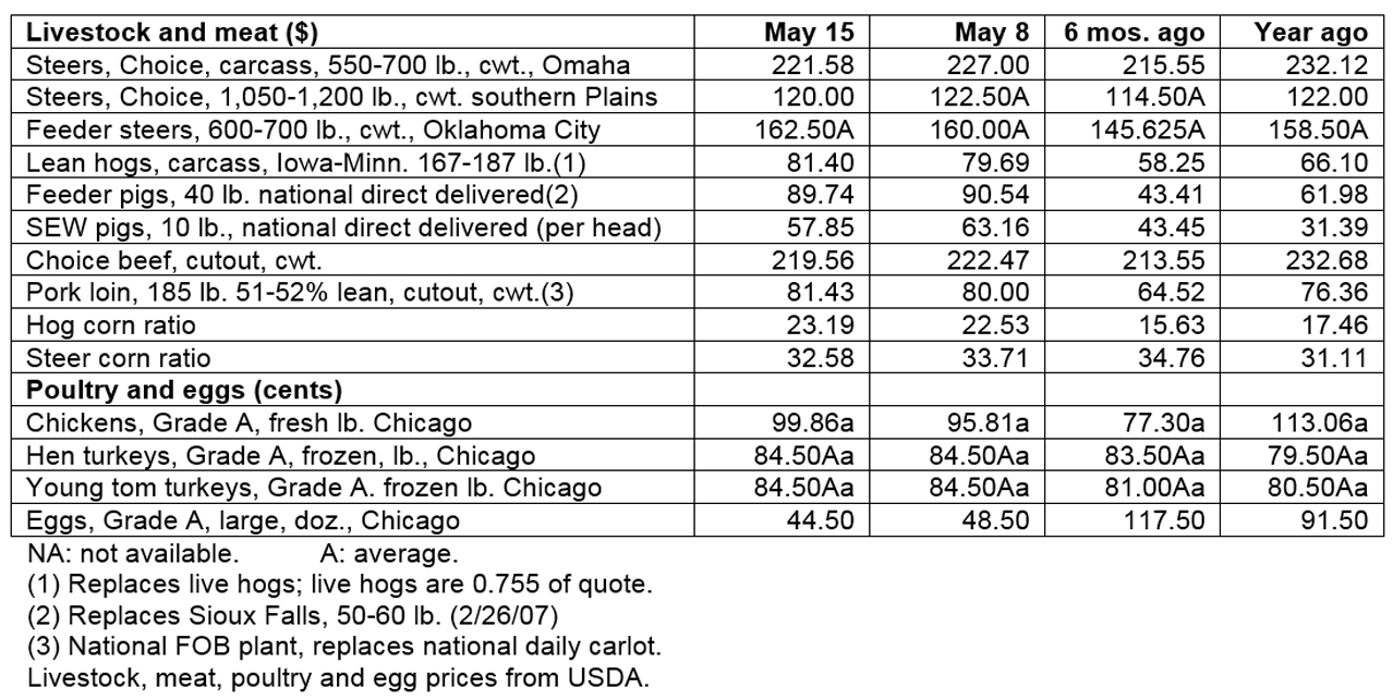 May 15, 2019 - Livestock & poultry cash markets