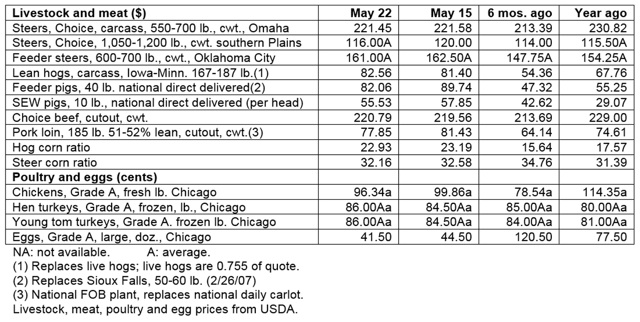 May 22, 2019 - Livestock & poultry cash markets