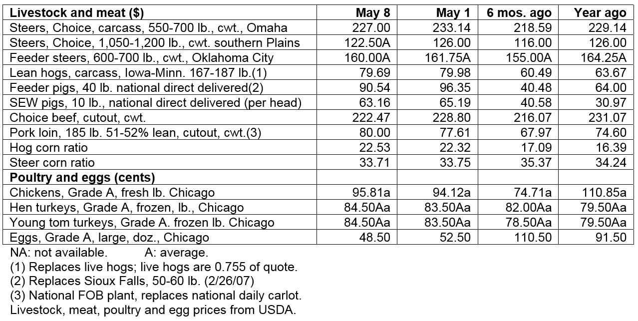 May 8, 2019 - Livestock & poultry cash markets