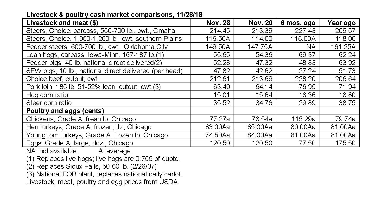 November 28 2018 Livestock cash markets.jpg