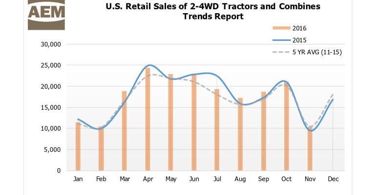 tractor combine sales
