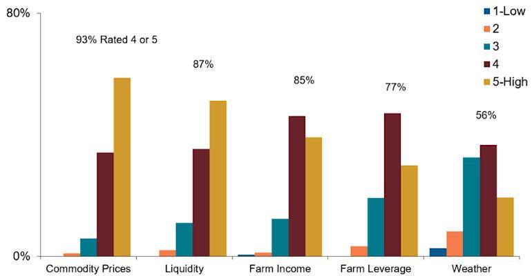 Top lending concerns