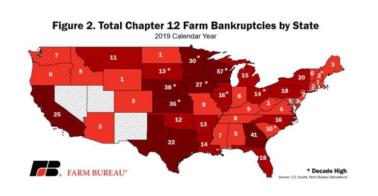 Bankruptcy filings 2019 AFBF.jpg
