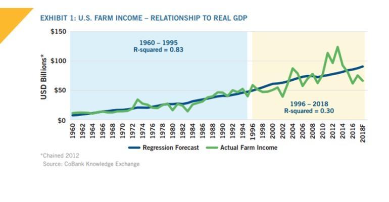 CoBank farm income GDP chart.jpg