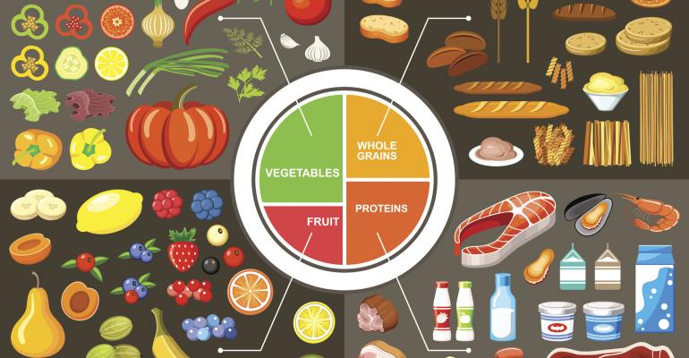 MyPlate food groups