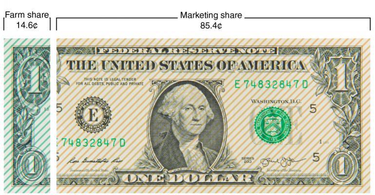 Food dollar 2017.USDA_.jpg